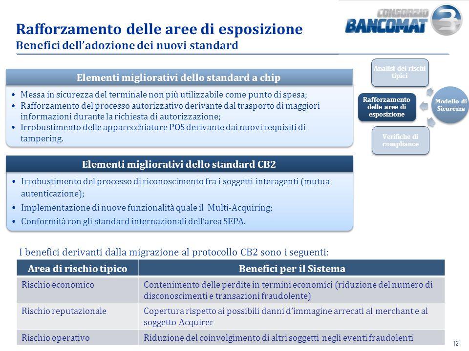 12 Rafforzamento delle aree di esposizione Benefici delladozione dei nuovi standard Irrobustimento del processo di riconoscimento fra i soggetti inter