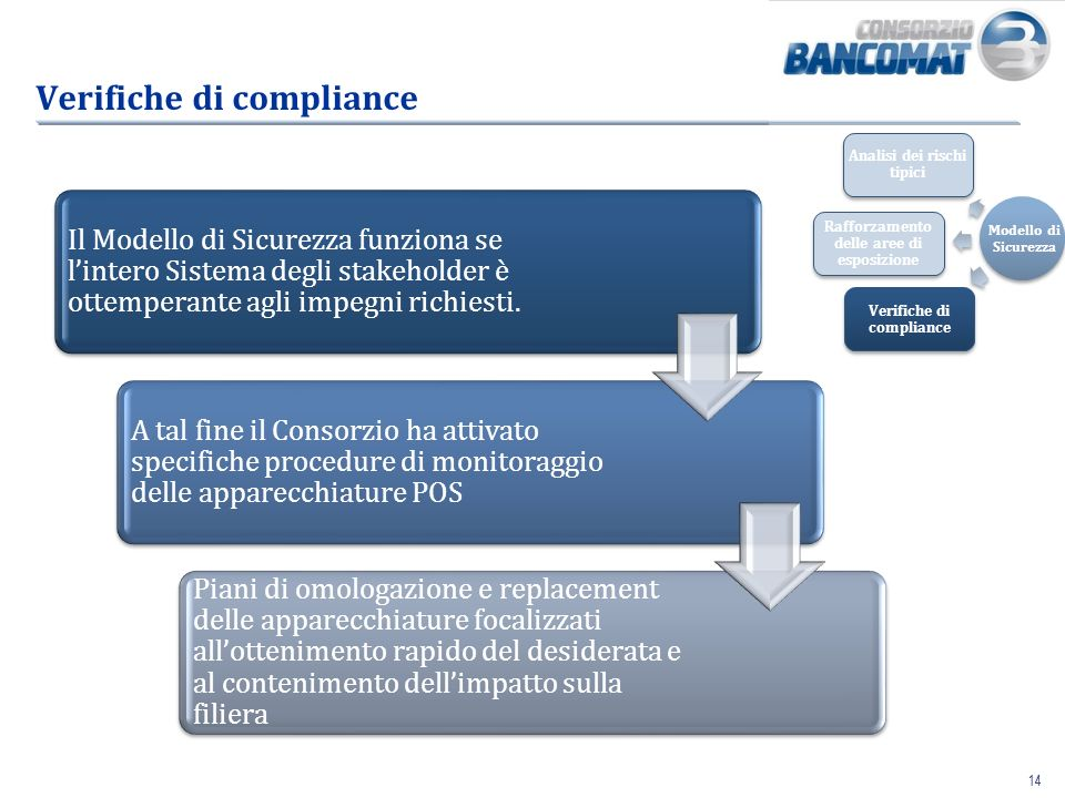 14 Verifiche di compliance Il Modello di Sicurezza funziona se lintero Sistema degli stakeholder è ottemperante agli impegni richiesti. A tal fine il
