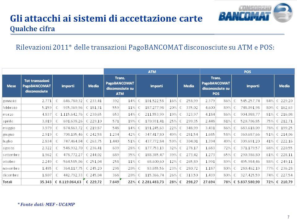 77 Gli attacchi ai sistemi di accettazione carte Qualche cifra * Fonte dati: MEF - UCAMP Rilevazioni 2011* delle transazioni PagoBANCOMAT disconosciut