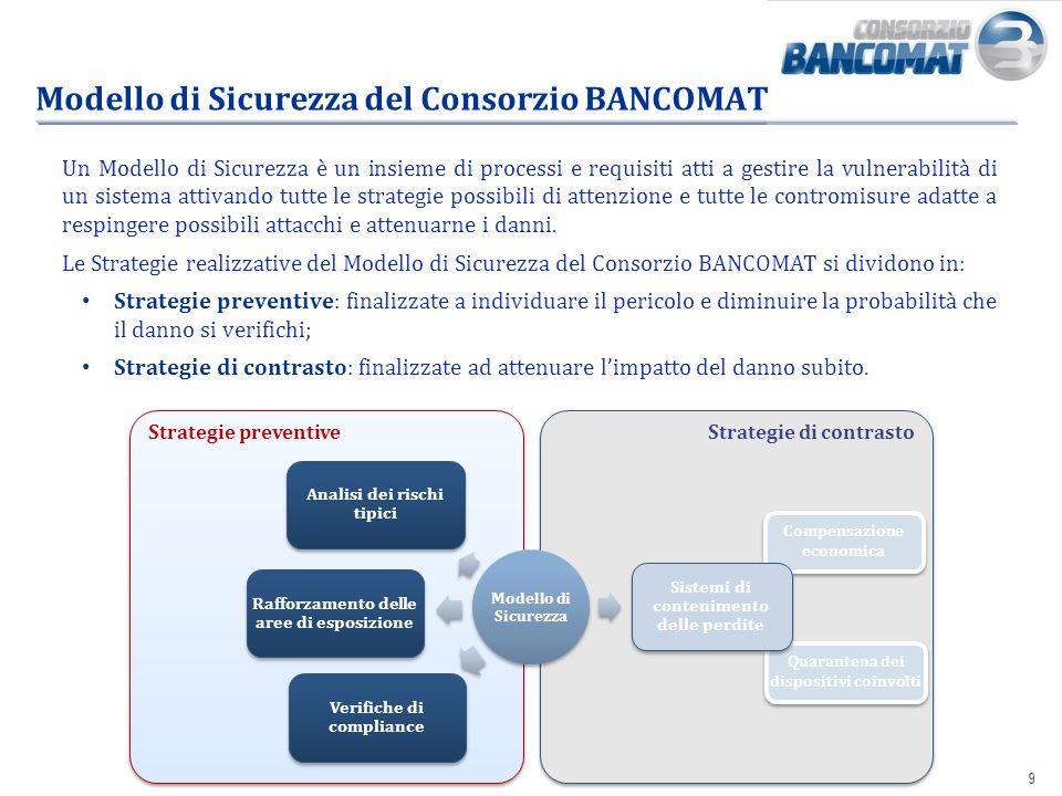 99 Strategie di contrasto Strategie preventive Modello di Sicurezza del Consorzio BANCOMAT Compensazione economica Quarantena dei dispositivi coinvolt