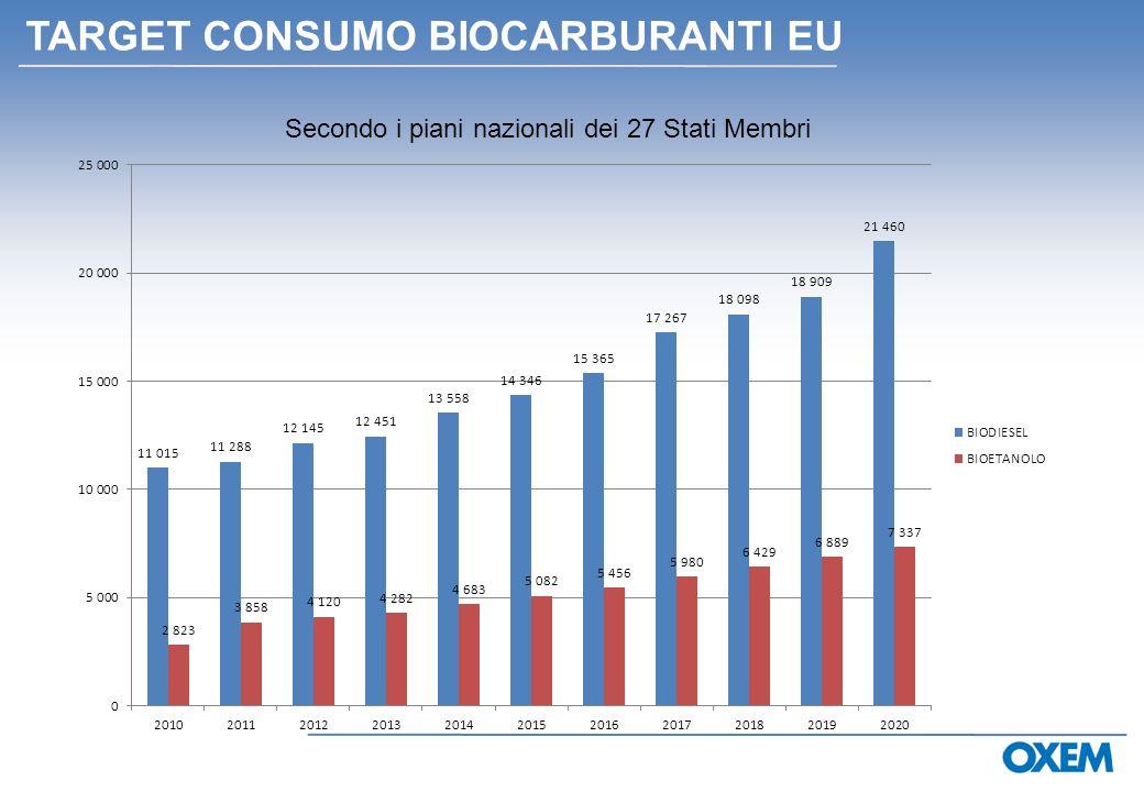 Secondo i piani nazionali dei 27 Stati Membri TARGET CONSUMO BIOCARBURANTI EU