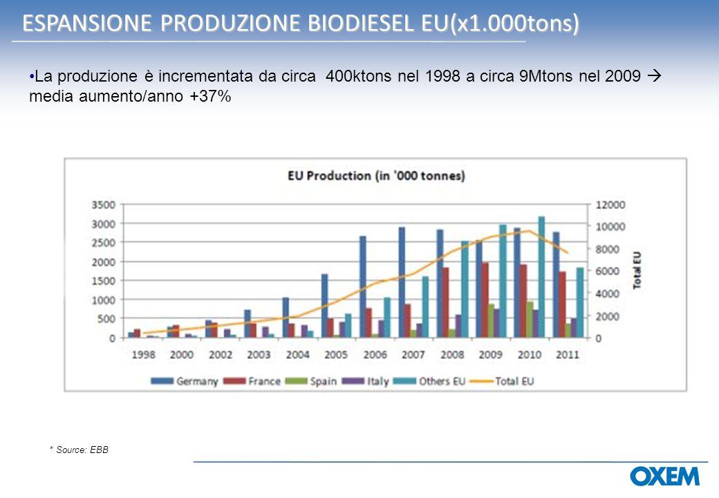 ESPANSIONE PRODUZIONE BIODIESEL EU(x1.000tons) ESPANSIONE PRODUZIONE BIODIESEL EU(x1.000tons) La produzione è incrementata da circa 400ktons nel 1998 a circa 9Mtons nel 2009 media aumento/anno +37% * Source: EBB