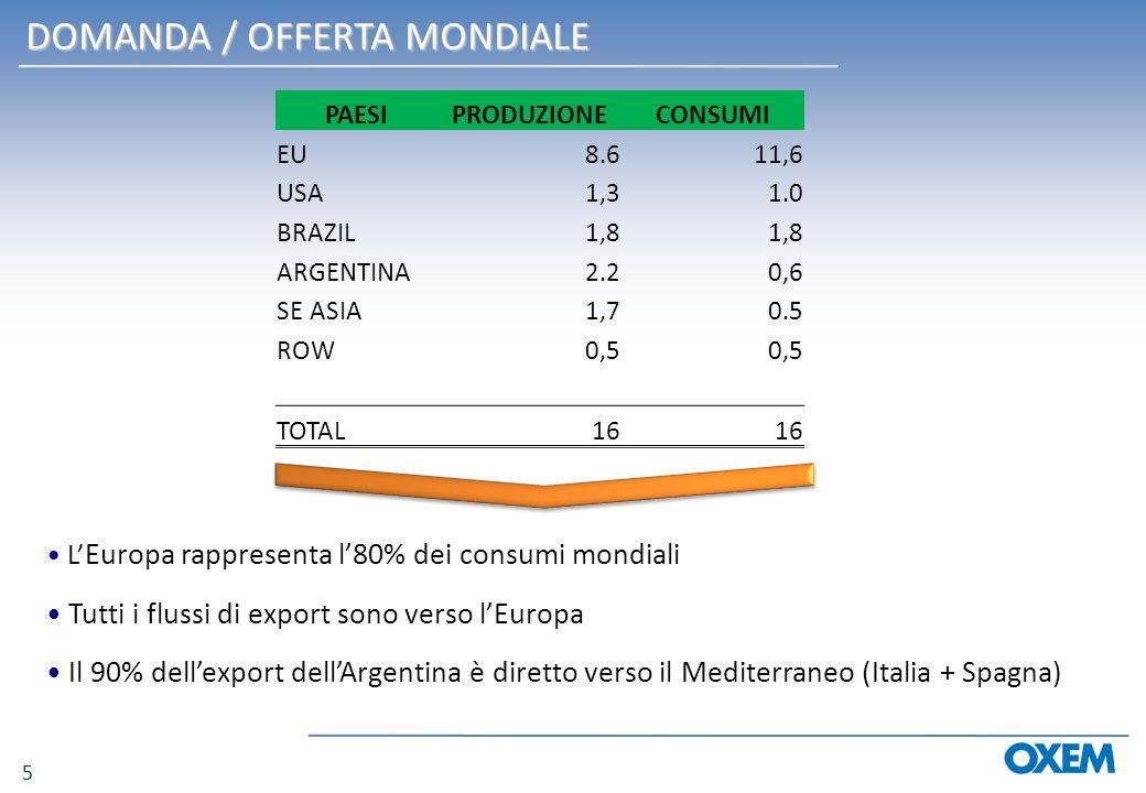 DOMANDA / OFFERTA MONDIALE L Europa rappresenta l80% dei consumi mondiali Tutti i flussi di export sono verso lEuropa Il 90% dellexport dellArgentina è diretto verso il Mediterraneo (Italia + Spagna) PAESIPRODUZIONECONSUMI EU8.611,6 USA1,31.0 BRAZIL1,8 ARGENTINA2.20,6 SE ASIA1,70.5 ROW0,5 TOTAL16 5