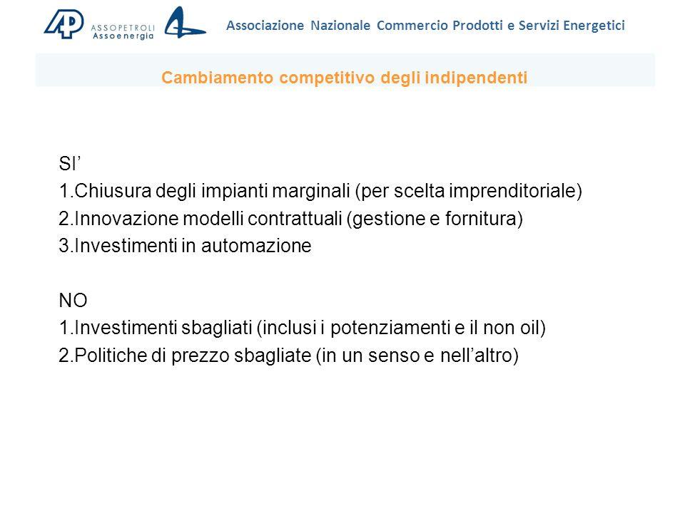 Associazione Nazionale Commercio Prodotti e Servizi Energetici SI 1.Chiusura degli impianti marginali (per scelta imprenditoriale) 2.Innovazione modelli contrattuali (gestione e fornitura) 3.Investimenti in automazione NO 1.Investimenti sbagliati (inclusi i potenziamenti e il non oil) 2.Politiche di prezzo sbagliate (in un senso e nellaltro) Cambiamento competitivo degli indipendenti