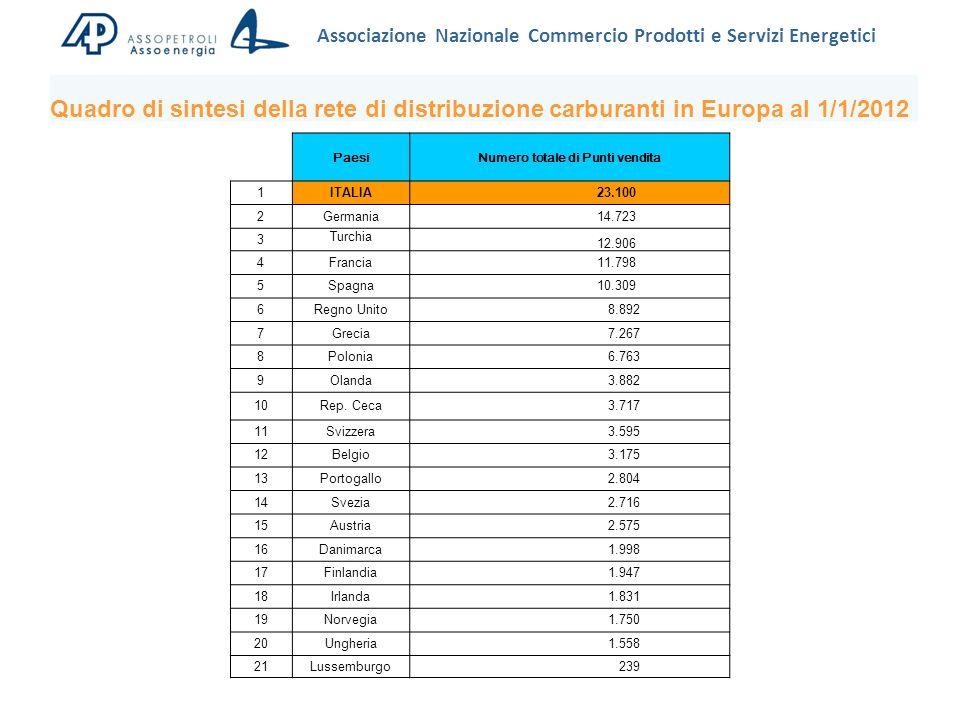 Associazione Nazionale Commercio Prodotti e Servizi Energetici Quadro di sintesi della rete di distribuzione carburanti in Europa al 1/1/2012 PaesiNumero totale di Punti vendita 1ITALIA 23.100 2Germania 14.723 3 Turchia 12.906 4Francia 11.798 5Spagna 10.309 6Regno Unito 8.892 7Grecia 7.267 8Polonia 6.763 9Olanda 3.882 10Rep.