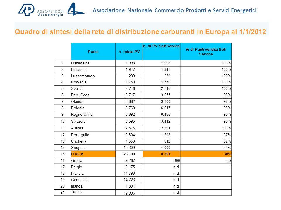 Associazione Nazionale Commercio Prodotti e Servizi Energetici Quadro di sintesi della rete di distribuzione carburanti in Europa al 1/1/2012 Paesin.