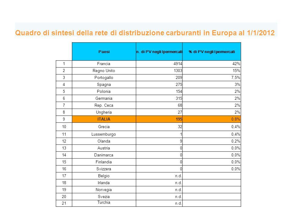 Quadro di sintesi della rete di distribuzione carburanti in Europa al 1/1/2012 Paesin.