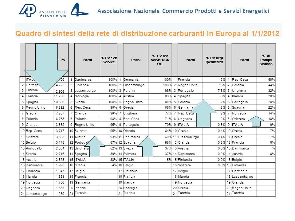 Associazione Nazionale Commercio Prodotti e Servizi Energetici Paesin.