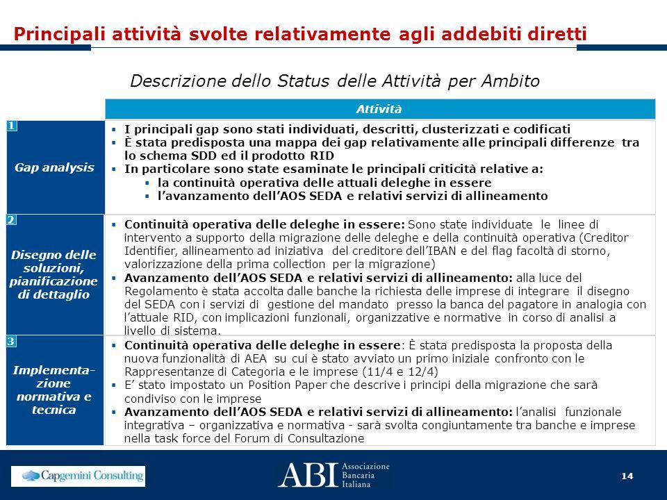 14 Principali attività svolte relativamente agli addebiti diretti Descrizione dello Status delle Attività per Ambito Gap analysis I principali gap son