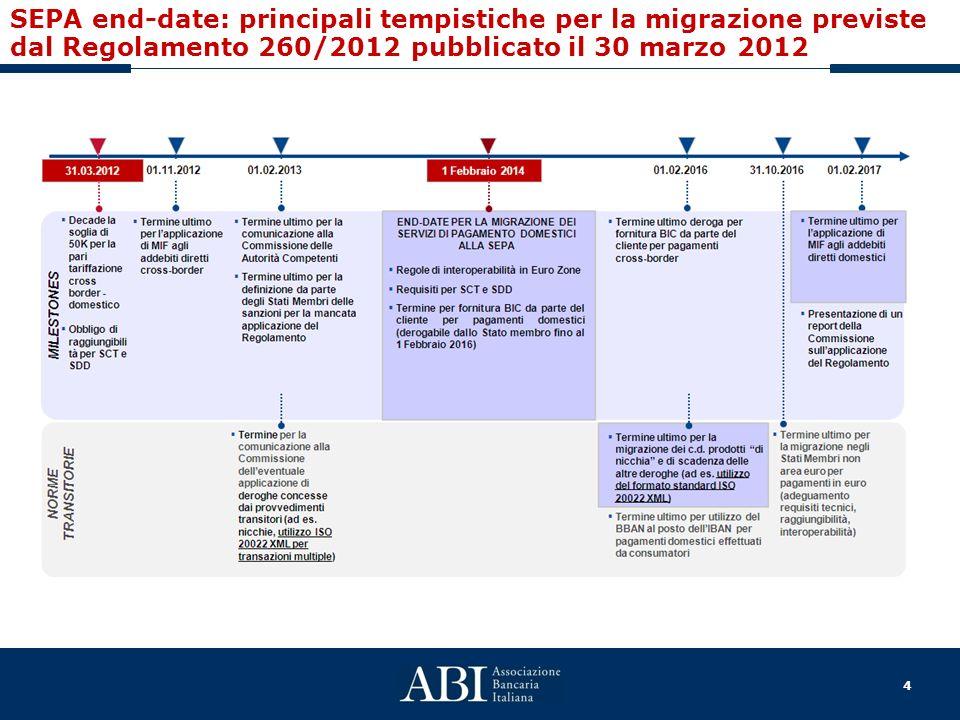4 SEPA end-date: principali tempistiche per la migrazione previste dal Regolamento 260/2012 pubblicato il 30 marzo 2012