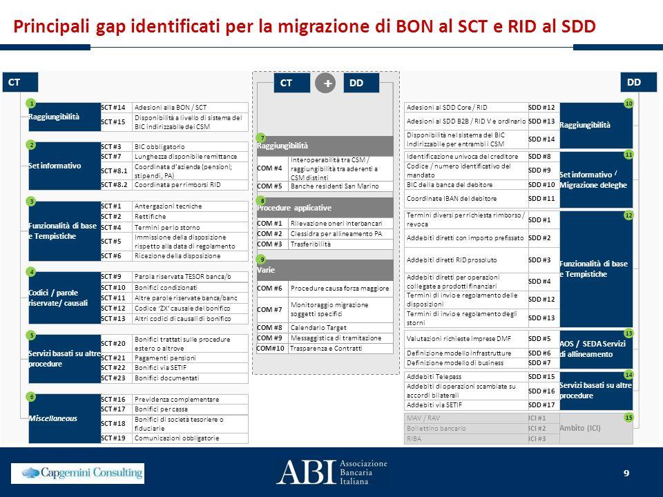 9 Principali gap identificati per la migrazione di BON al SCT e RID al SDD CT Raggiungibilità SCT #14Adesioni alla BON / SCT SCT #15 Disponibilità a l