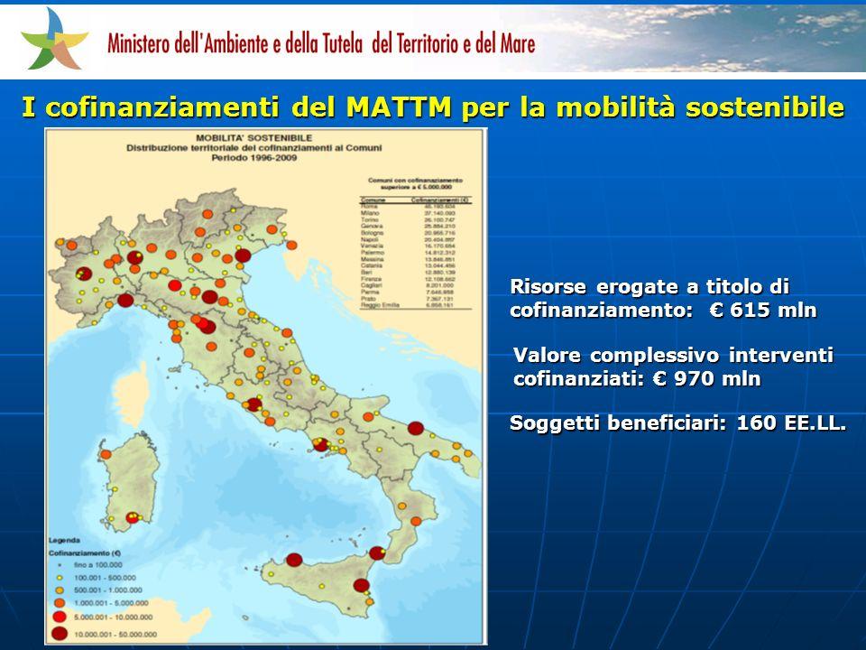 I cofinanziamenti del MATTM per la mobilità sostenibile Risorse erogate a titolo di cofinanziamento: 615 mln Soggetti beneficiari: 160 EE.LL.