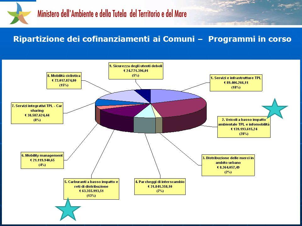 Ripartizione dei cofinanziamenti ai Comuni – Programmi in corso