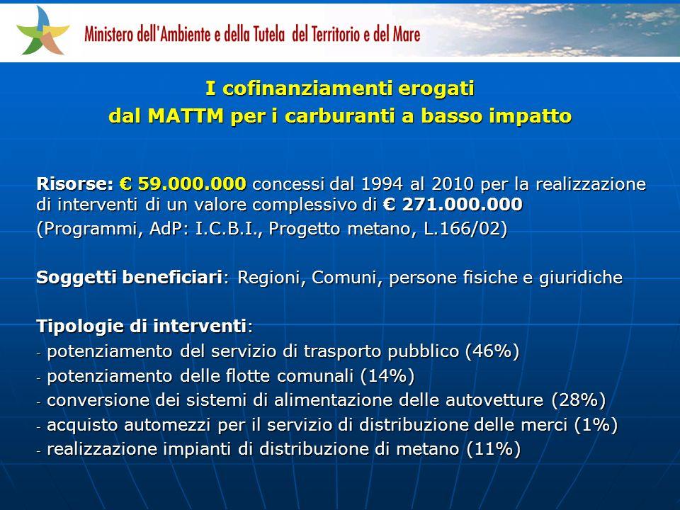 I cofinanziamenti erogati dal MATTM per i carburanti a basso impatto Risorse: 59.000.000 concessi dal 1994 al 2010 per la realizzazione di interventi di un valore complessivo di 271.000.000 (Programmi, AdP: I.C.B.I., Progetto metano, L.166/02) Soggetti beneficiari: Regioni, Comuni, persone fisiche e giuridiche Tipologie di interventi: - potenziamento del servizio di trasporto pubblico (46%) - potenziamento delle flotte comunali (14%) - conversione dei sistemi di alimentazione delle autovetture (28%) - acquisto automezzi per il servizio di distribuzione delle merci (1%) - realizzazione impianti di distribuzione di metano (11%)