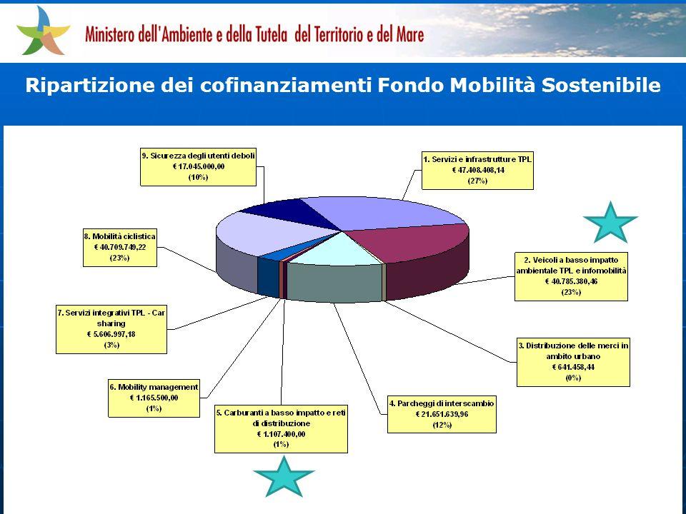 Ripartizione dei cofinanziamenti Fondo Mobilità Sostenibile