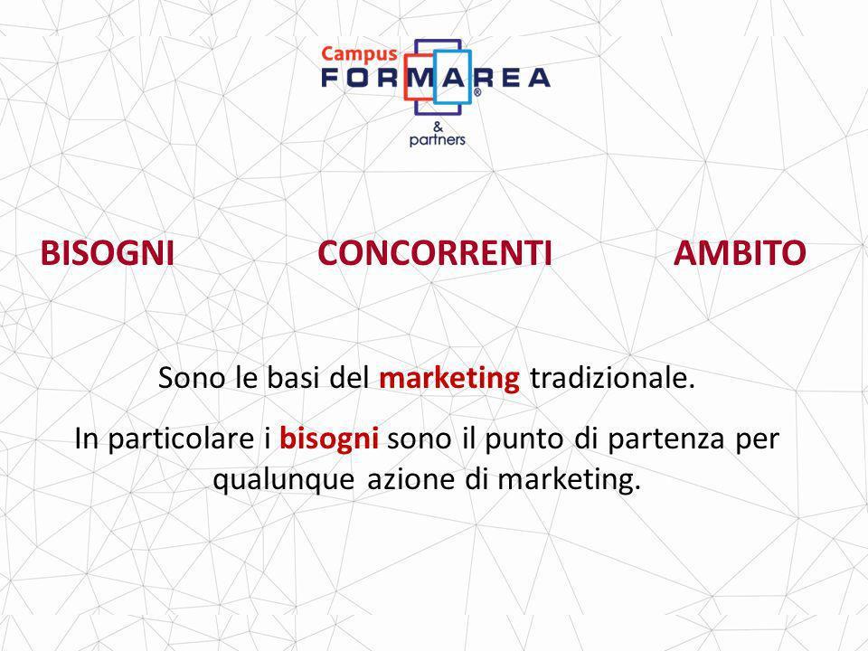 BISOGNI CONCORRENTI AMBITO Sono le basi del marketing tradizionale.