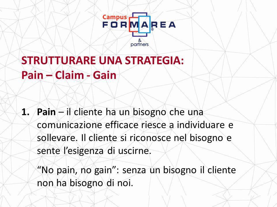 STRUTTURARE UNA STRATEGIA: Pain – Claim - Gain 1.Pain – il cliente ha un bisogno che una comunicazione efficace riesce a individuare e sollevare.