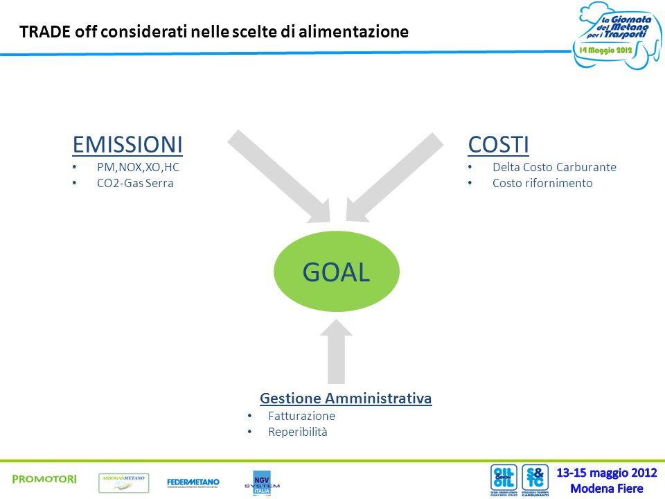 TRADE off considerati nelle scelte di alimentazione COSTI Delta Costo Carburante Costo rifornimento GOAL EMISSIONI PM,NOX,XO,HC CO2-Gas Serra Gestione