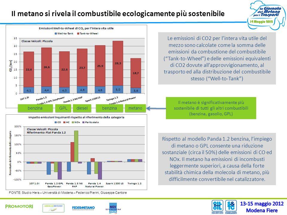 Il metano si rivela il combustibile ecologicamente più sostenibile Il metano è significativamente più sostenibile di tutti gli altri combustibili (benzina, gasolio, GPL) GPL benzina diesel metano benzina Le emissioni di CO2 per lintera vita utile del mezzo sono calcolate come la somma delle emissioni da combustione del combustibile (Tank-to-Wheel) e delle emissioni equivalenti di CO2 dovute allapprovvigionamento, al trasporto ed alla distribuzione del combustibile stesso (Well-to-Tank) Rispetto al modello Panda 1.2 benzina, limpiego di metano o GPL consente una riduzione sostanziale (circa il 50%) delle emissioni di CO ed NOx.