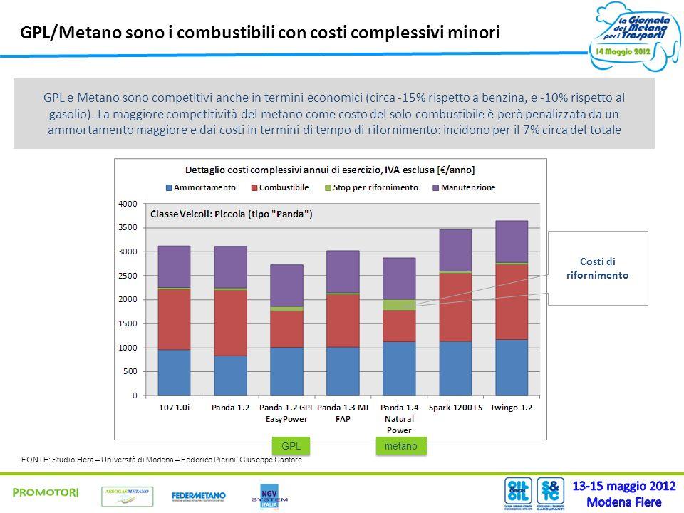 GPL/Metano sono i combustibili con costi complessivi minori GPL e Metano sono competitivi anche in termini economici (circa -15% rispetto a benzina, e -10% rispetto al gasolio).