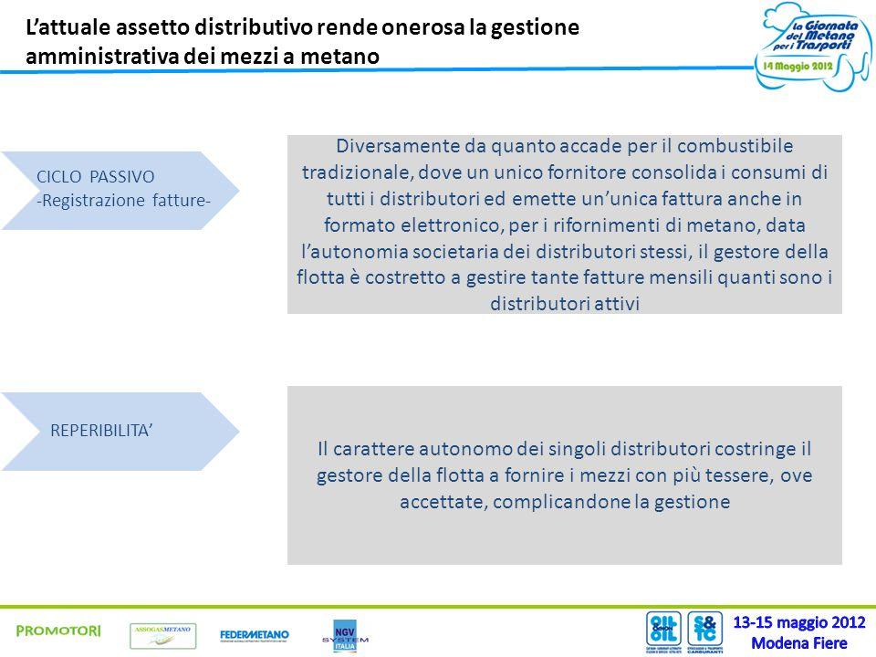 Lattuale assetto distributivo rende onerosa la gestione amministrativa dei mezzi a metano Diversamente da quanto accade per il combustibile tradiziona
