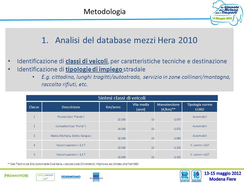 Metodologia 2.Realizzazione di un software per la comparazione degli impatti ambientali Database dati ATA Ecomobilista (http://ata.ch/itecomobilista/), aggiornato a settembre 2011http://ata.ch/itecomobilista/ Analisi comparativa delle emissioni inquinanti per diverse alimentazioni Benzina/Diesel/Metano/GPL/Ibrido Analisi comparativa dei costi complessivi per: Ammortamento/Manutenzione/Carburante/Rifornimento Il costo del personale dovuto ai tempi morti durante il rifornimento quanto è significativo ** Dati Tecnici da Sito Automobile Club Italia – calcolo costi Chilometrici: http//www.aci.it/index.php?id=1850