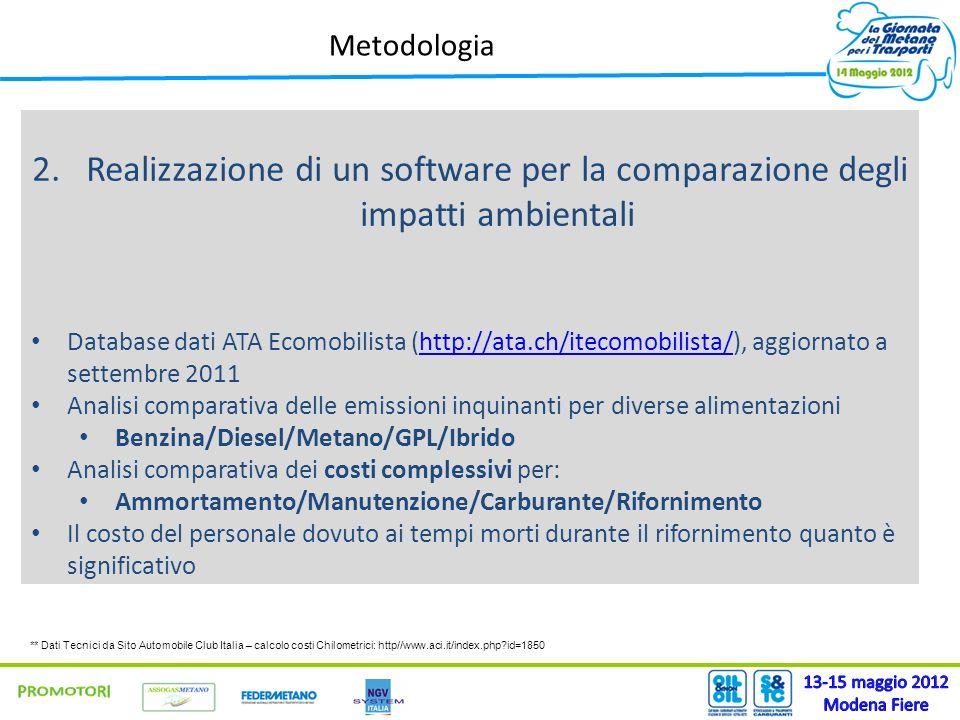 Metodologia 2.Realizzazione di un software per la comparazione degli impatti ambientali Database dati ATA Ecomobilista (http://ata.ch/itecomobilista/), aggiornato a settembre 2011http://ata.ch/itecomobilista/ Analisi comparativa delle emissioni inquinanti per diverse alimentazioni Benzina/Diesel/Metano/GPL/Ibrido Analisi comparativa dei costi complessivi per: Ammortamento/Manutenzione/Carburante/Rifornimento Il costo del personale dovuto ai tempi morti durante il rifornimento quanto è significativo ** Dati Tecnici da Sito Automobile Club Italia – calcolo costi Chilometrici: http//www.aci.it/index.php id=1850