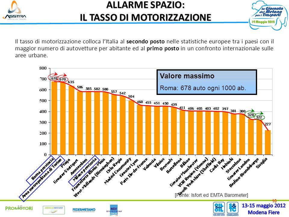 10 ALLARME SPAZIO: IL TASSO DI MOTORIZZAZIONE Il tasso di motorizzazione colloca lItalia al secondo posto nelle statistiche europee tra i paesi con il maggior numero di autovetture per abitante ed al primo posto in un confronto internazionale sulle aree urbane.