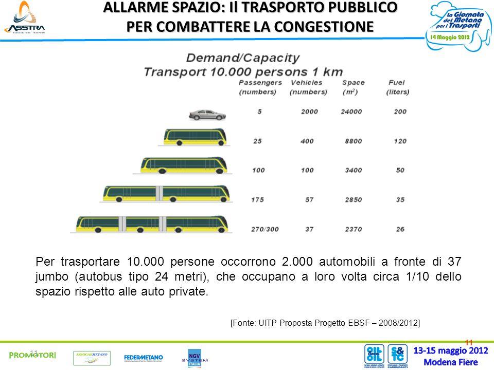 11 ALLARME SPAZIO: Il TRASPORTO PUBBLICO PER COMBATTERE LA CONGESTIONE Per trasportare 10.000 persone occorrono 2.000 automobili a fronte di 37 jumbo (autobus tipo 24 metri), che occupano a loro volta circa 1/10 dello spazio rispetto alle auto private.