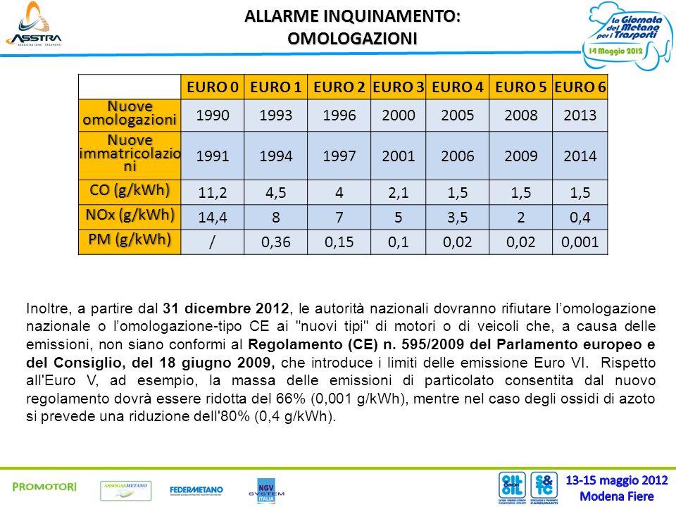 ALLARME INQUINAMENTO: OMOLOGAZIONI EURO 0EURO 1EURO 2EURO 3EURO 4EURO 5EURO 6 Nuove omologazioni 1990199319962000200520082013 Nuove immatricolazio ni 1991199419972001200620092014 CO (g/kWh)CO (g/kWh) 11,24,542,11,5 NOx (g/kWh)NOx (g/kWh) 14,48753,520,4 PM (g/kWh)PM (g/kWh) /0,360,150,10,02 0,001 Inoltre, a partire dal 31 dicembre 2012, le autorità nazionali dovranno rifiutare lomologazione nazionale o lomologazione-tipo CE ai nuovi tipi di motori o di veicoli che, a causa delle emissioni, non siano conformi al Regolamento (CE) n.