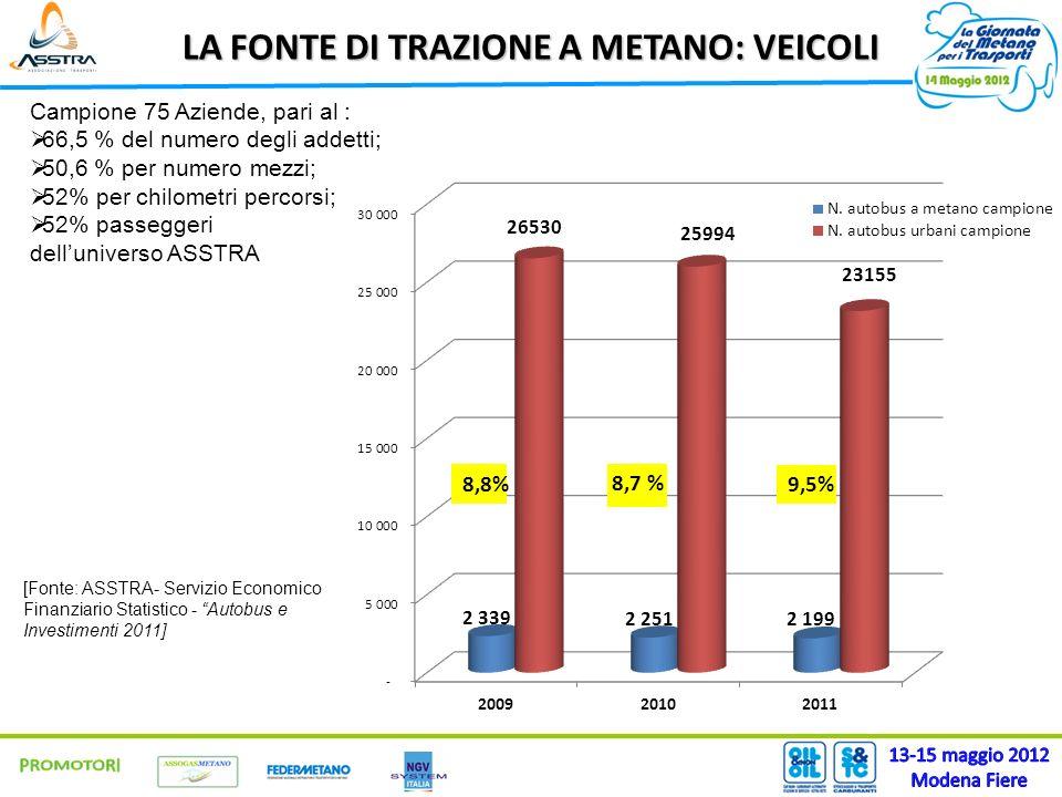 LA FONTE DI TRAZIONE A METANO: VEICOLI Campione 75 Aziende, pari al : 66,5 % del numero degli addetti; 50,6 % per numero mezzi; 52% per chilometri percorsi; 52% passeggeri delluniverso ASSTRA [Fonte: ASSTRA- Servizio Economico Finanziario Statistico - Autobus e Investimenti 2011]
