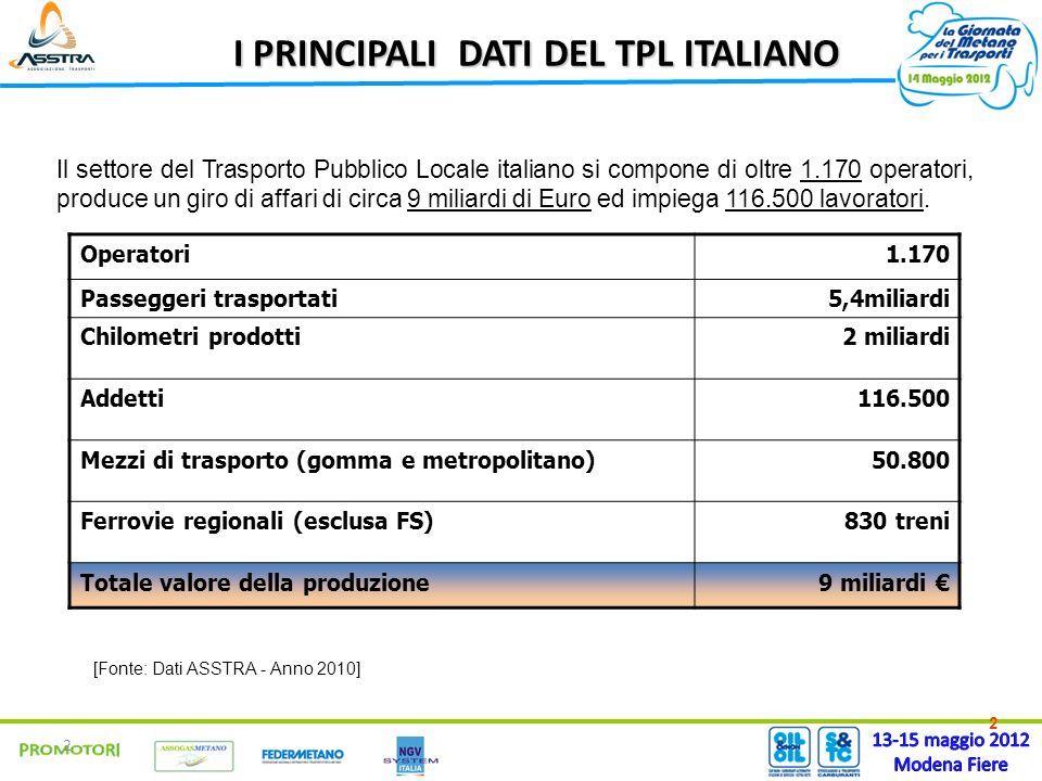 2 2 I PRINCIPALI DATI DEL TPL ITALIANO [Fonte: Dati ASSTRA - Anno 2010] Il settore del Trasporto Pubblico Locale italiano si compone di oltre 1.170 operatori, produce un giro di affari di circa 9 miliardi di Euro ed impiega 116.500 lavoratori.