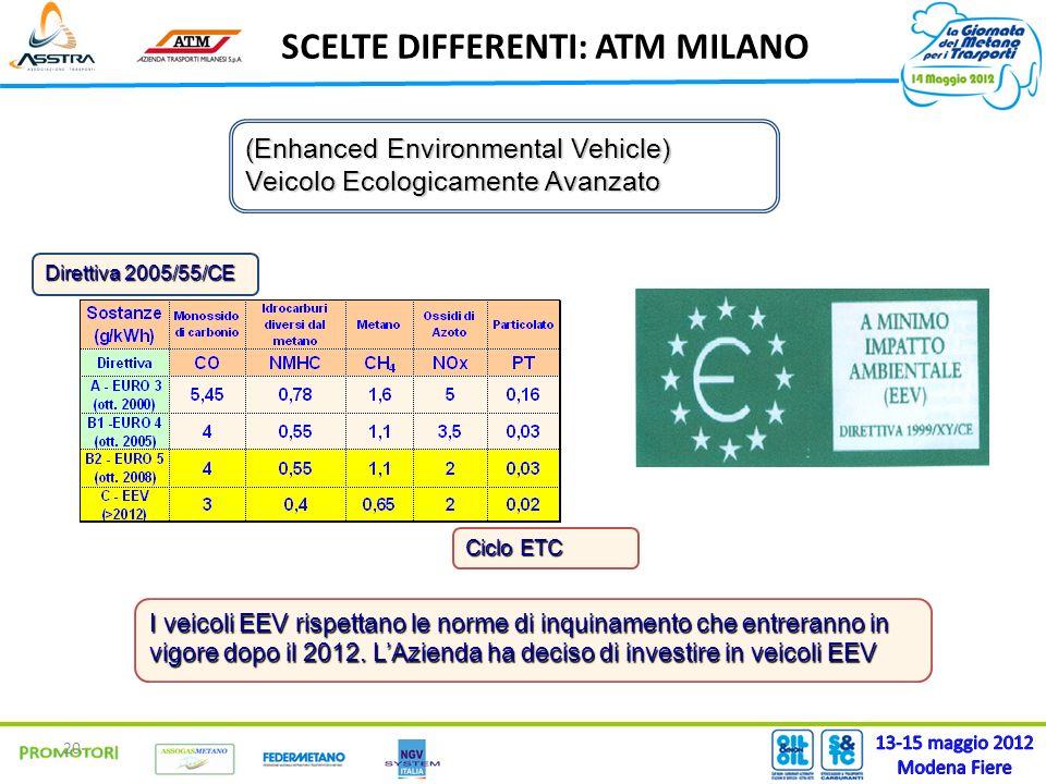 20 (Enhanced Environmental Vehicle) Veicolo Ecologicamente Avanzato I veicoli EEV rispettano le norme di inquinamento che entreranno in vigore dopo il