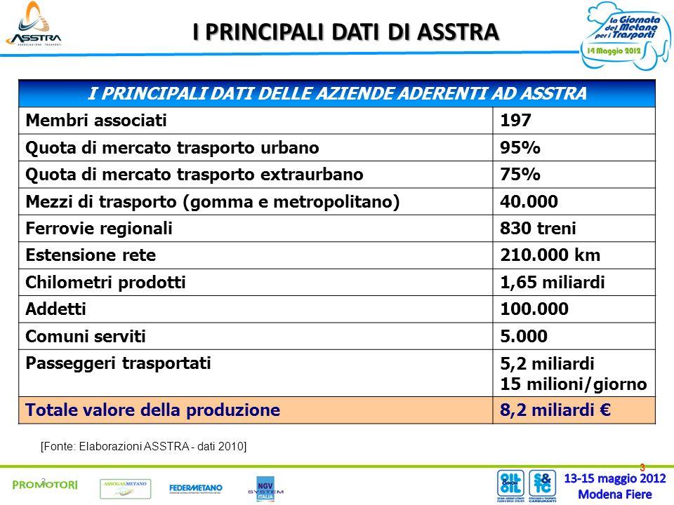 3 3 I PRINCIPALI DATI DI ASSTRA [Fonte: Elaborazioni ASSTRA - dati 2010] I PRINCIPALI DATI DELLE AZIENDE ADERENTI AD ASSTRA Membri associati197 Quota di mercato trasporto urbano95% Quota di mercato trasporto extraurbano75% Mezzi di trasporto (gomma e metropolitano)40.000 Ferrovie regionali830 treni Estensione rete210.000 km Chilometri prodotti1,65 miliardi Addetti100.000 Comuni serviti5.000 Passeggeri trasportati5,2 miliardi 15 milioni/giorno Totale valore della produzione8,2 miliardi