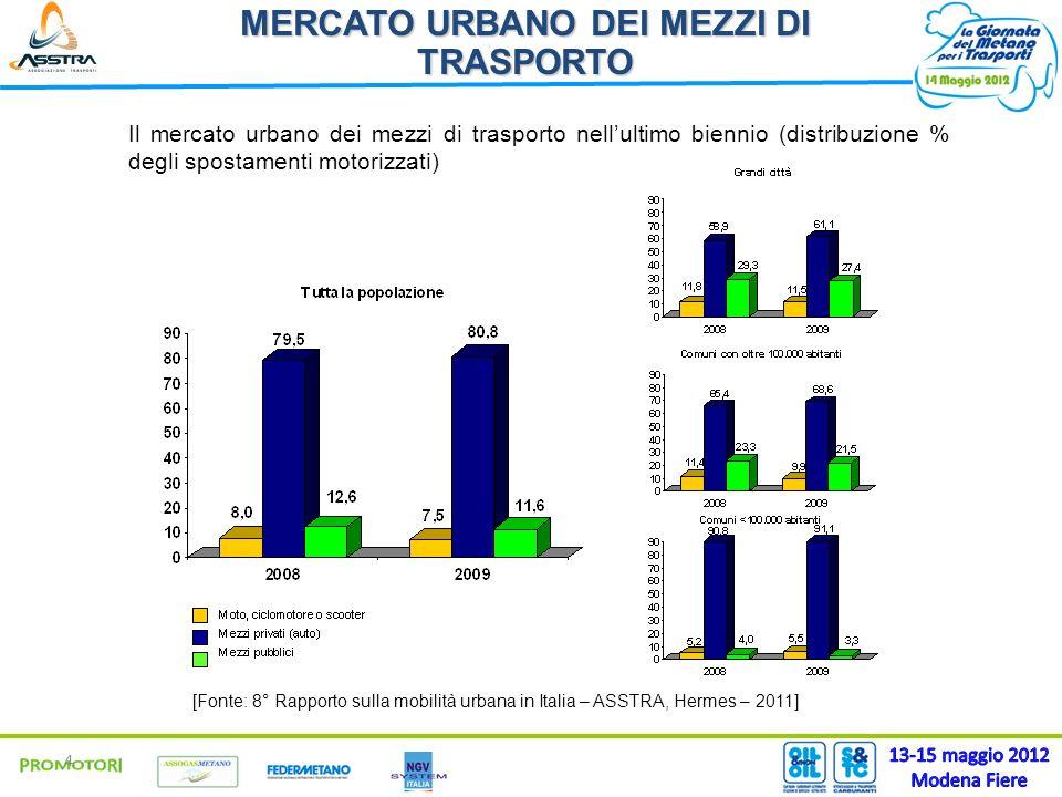 4 MERCATO URBANO DEI MEZZI DI TRASPORTO Il mercato urbano dei mezzi di trasporto nellultimo biennio (distribuzione % degli spostamenti motorizzati) [F