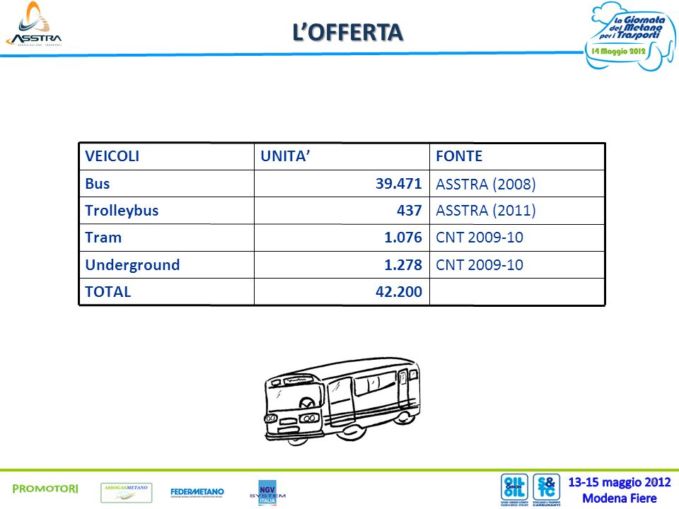 5 42.200TOTAL CNT 2009-101.278Underground CNT 2009-101.076Tram ASSTRA (2011)437Trolleybus ASSTRA (2008)39.471Bus FONTEUNITAVEICOLILOFFERTA