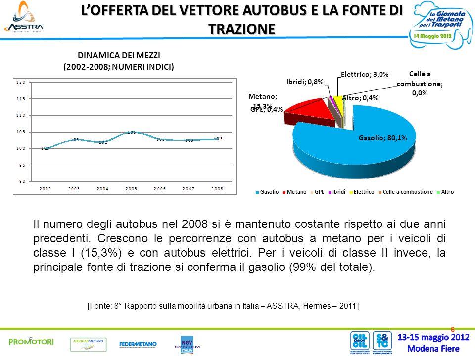 6 6 LOFFERTA DEL VETTORE AUTOBUS E LA FONTE DI TRAZIONE Il numero degli autobus nel 2008 si è mantenuto costante rispetto ai due anni precedenti.
