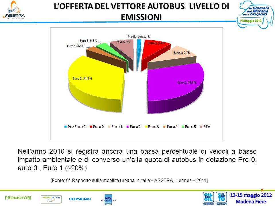 77 LOFFERTA DEL VETTORE AUTOBUS LIVELLO DI EMISSIONI Nellanno 2010 si registra ancora una bassa percentuale di veicoli a basso impatto ambientale e di