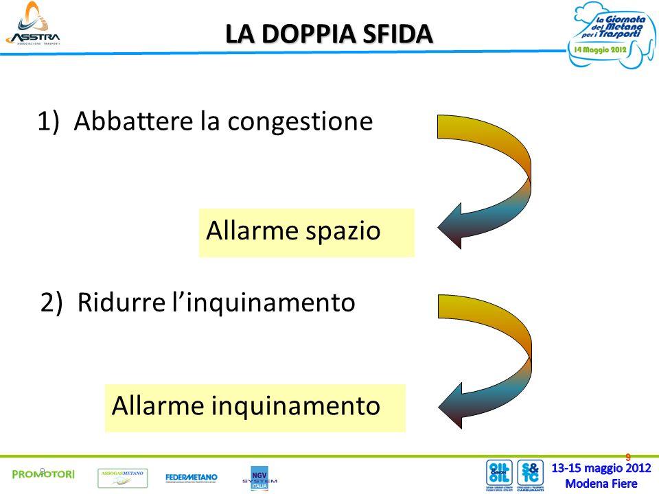 9 1)Abbattere la congestione 9 LA DOPPIA SFIDA 2)Ridurre linquinamento Allarme spazio Allarme inquinamento