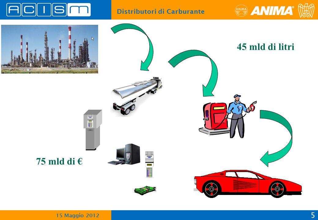 Distributori di Carburante 5 15 Maggio 2012 45 mld di litri 75 mld di