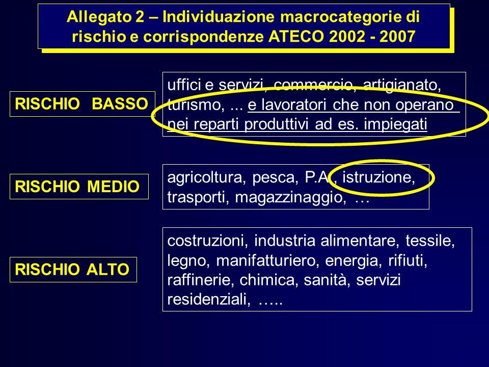 Allegato 2 – Individuazione macrocategorie di rischio e corrispondenze ATECO 2002 - 2007 costruzioni, industria alimentare, tessile, legno, manifattur