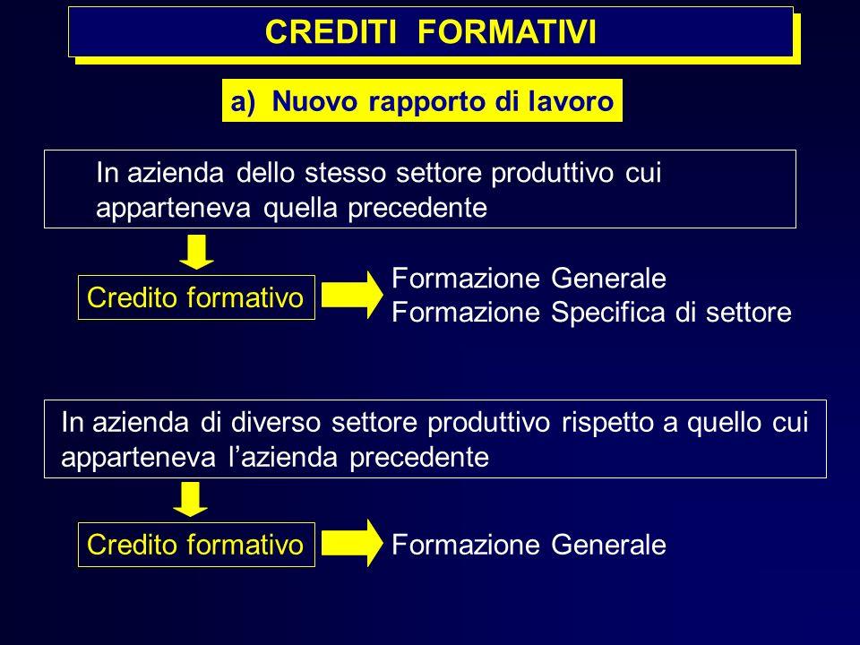 In azienda dello stesso settore produttivo cui apparteneva quella precedente a) Nuovo rapporto di lavoro Formazione Generale Credito formativo Formazi