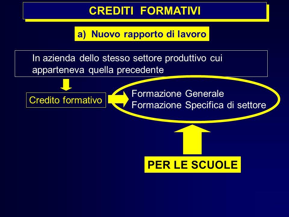 CREDITI FORMATIVI In azienda dello stesso settore produttivo cui apparteneva quella precedente a) Nuovo rapporto di lavoro Formazione Generale Credito