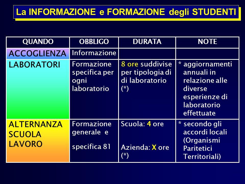 * secondo gli accordi locali (Organismi Paritetici Territoriali) Scuola: 4 ore Azienda: X ore (*) Formazione generale e specifica 81 ALTERNANZA SCUOLA