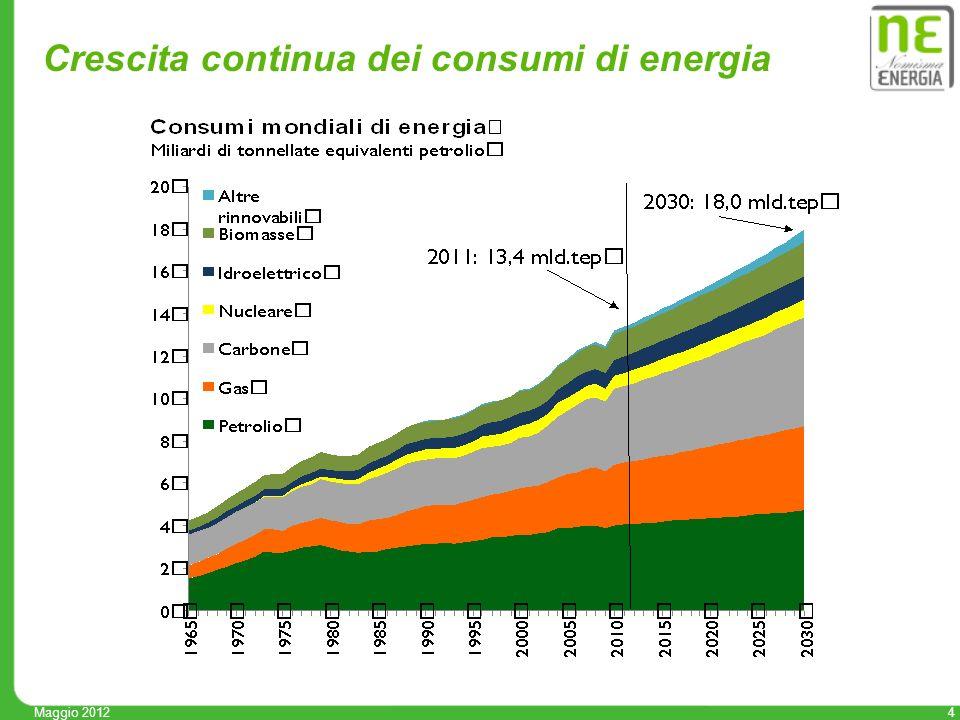 5 Crescita per fonte negli ultimi 10 anni__________ 0,49 0,73 1,22 0,05 0,19 0,12 0,20 0,00 0,60 1,20 1,80 2,40 3,00 Biomasse Altre rinnovabili Idroelettrico Nucleare Carbone Gas Petrolio Variazionedella domanda di energia primaria per fonti 2000-2011, miliardi di tonnellate equivalenti petrolio +3,0 Aprile 2012