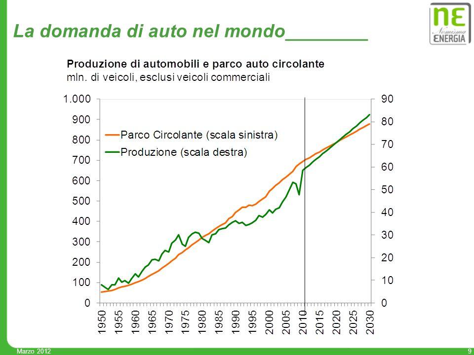 9 Marzo 2012 La domanda di auto nel mondo________