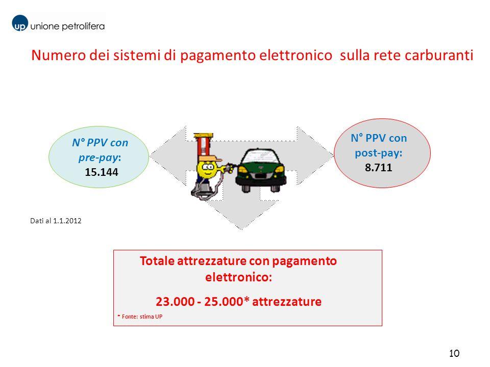 10 N° PPV con pre-pay: 15.144 N° PPV con post-pay: 8.711 Numero dei sistemi di pagamento elettronico sulla rete carburanti Totale attrezzature con pag