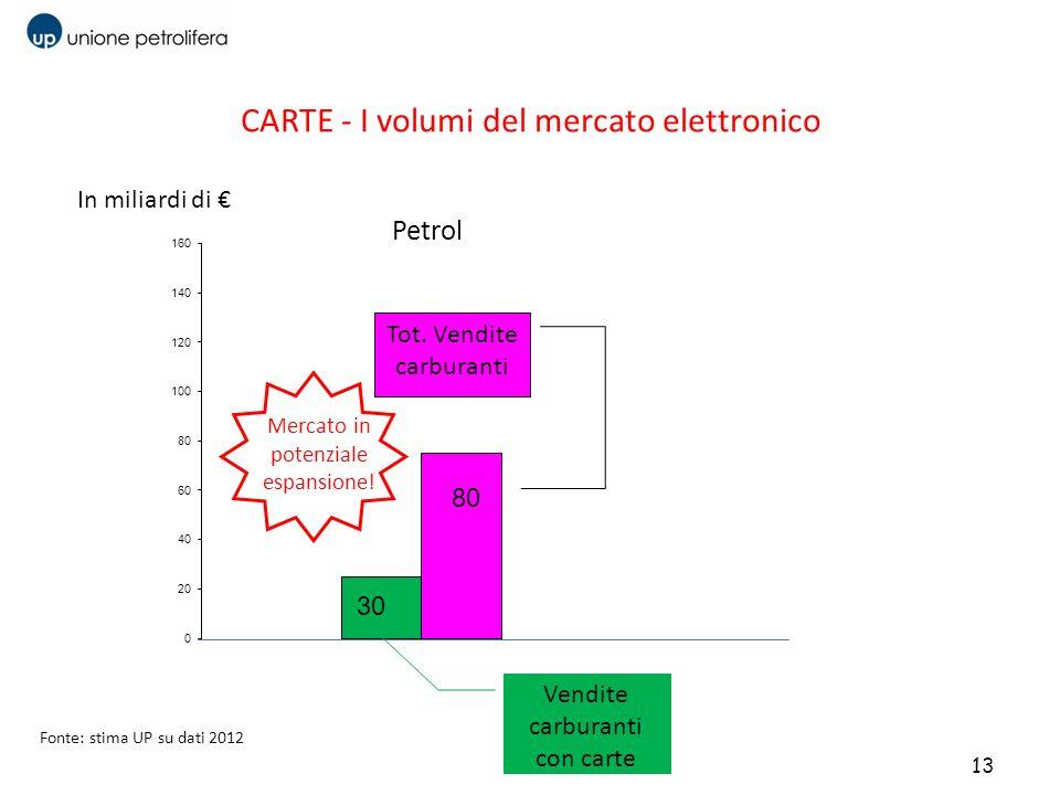 CARTE - I volumi del mercato elettronico 13 Petrol Banche 135 30 80 Vendite carburanti con carte Tot. Vendite carburanti In miliardi di Mercato in pot
