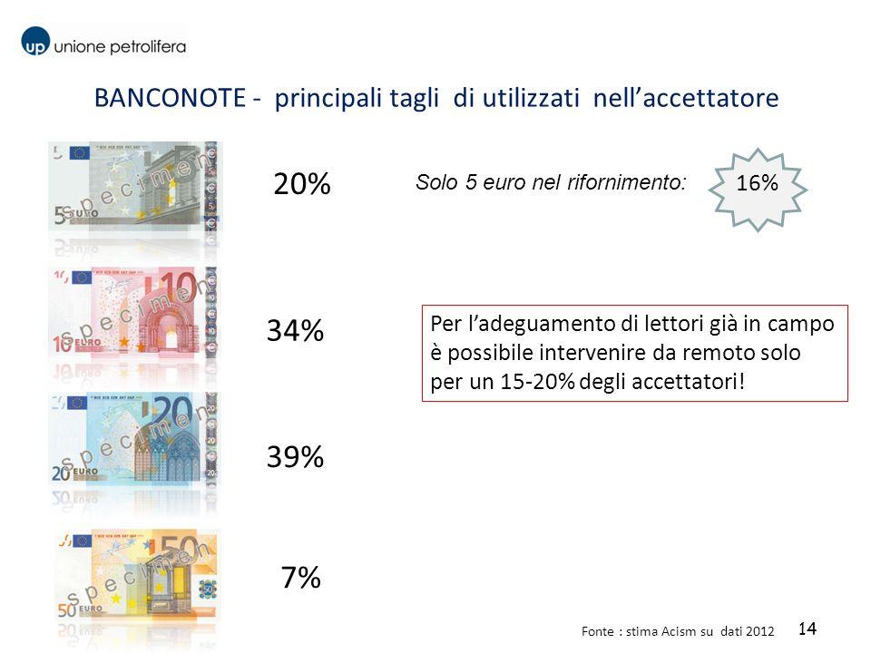 14 BANCONOTE - principali tagli di utilizzati nellaccettatore Fonte : stima Acism su dati 2012 20% 34% 39% 7% Solo 5 euro nel rifornimento: 16% Per la
