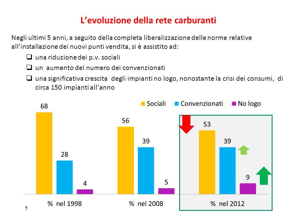 Levoluzione della rete carburanti 5 Negli ultimi 5 anni, a seguito della completa liberalizzazione delle norme relative allinstallazione dei nuovi pun